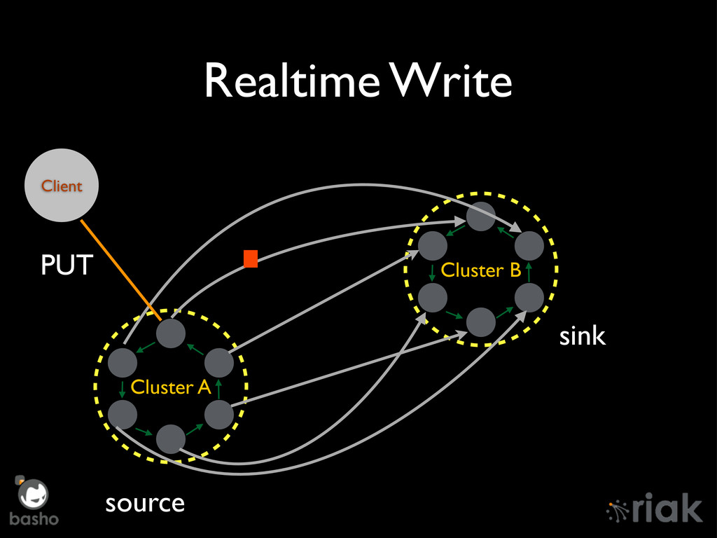 Realtime Write Cluster A Cluster B source sink ...