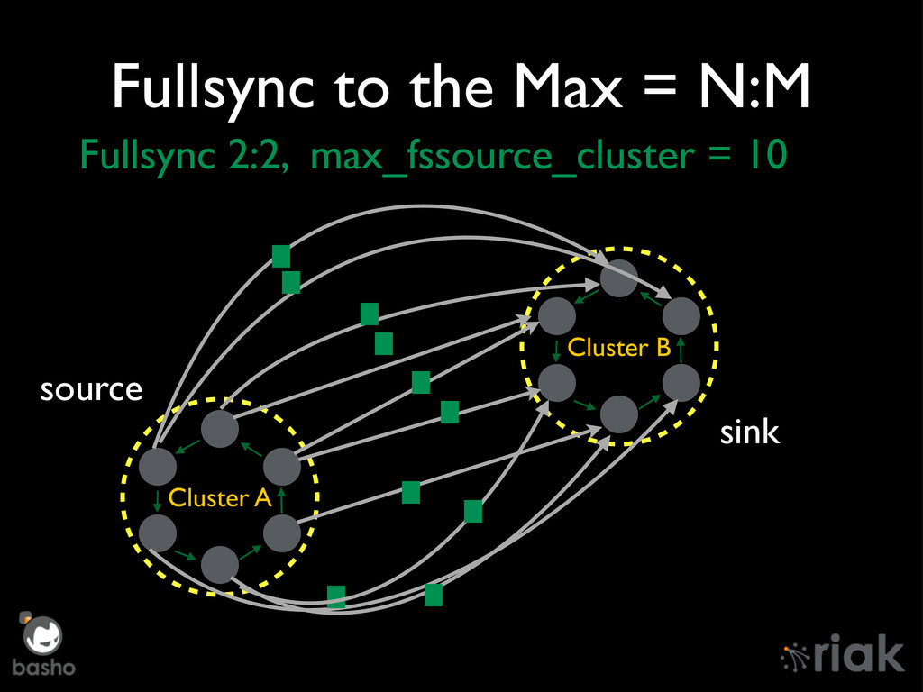 Fullsync to the Max = N:M Cluster A Cluster B s...