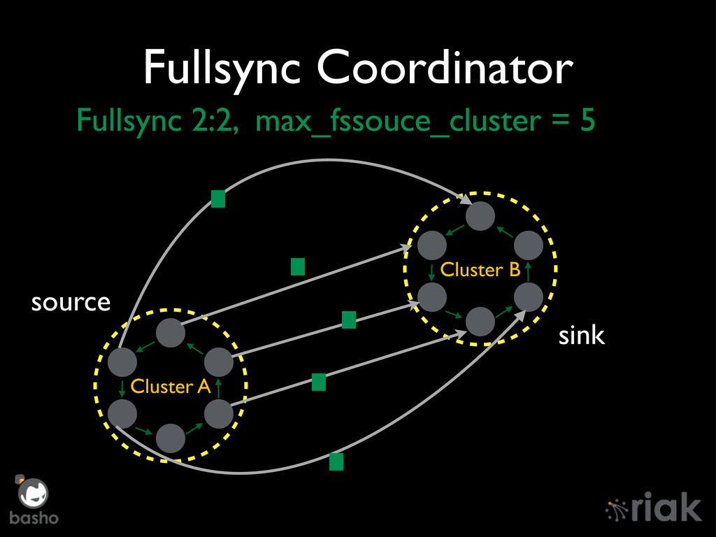 Fullsync Coordinator Cluster A Cluster B source...