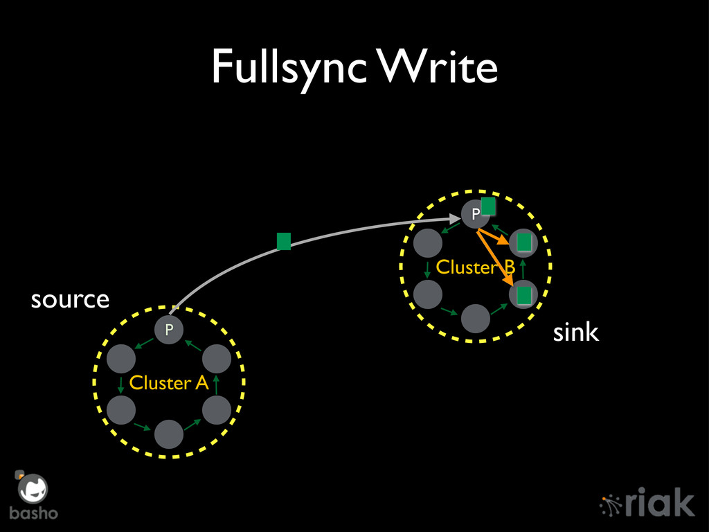 Fullsync Write Cluster A P Cluster B P source s...