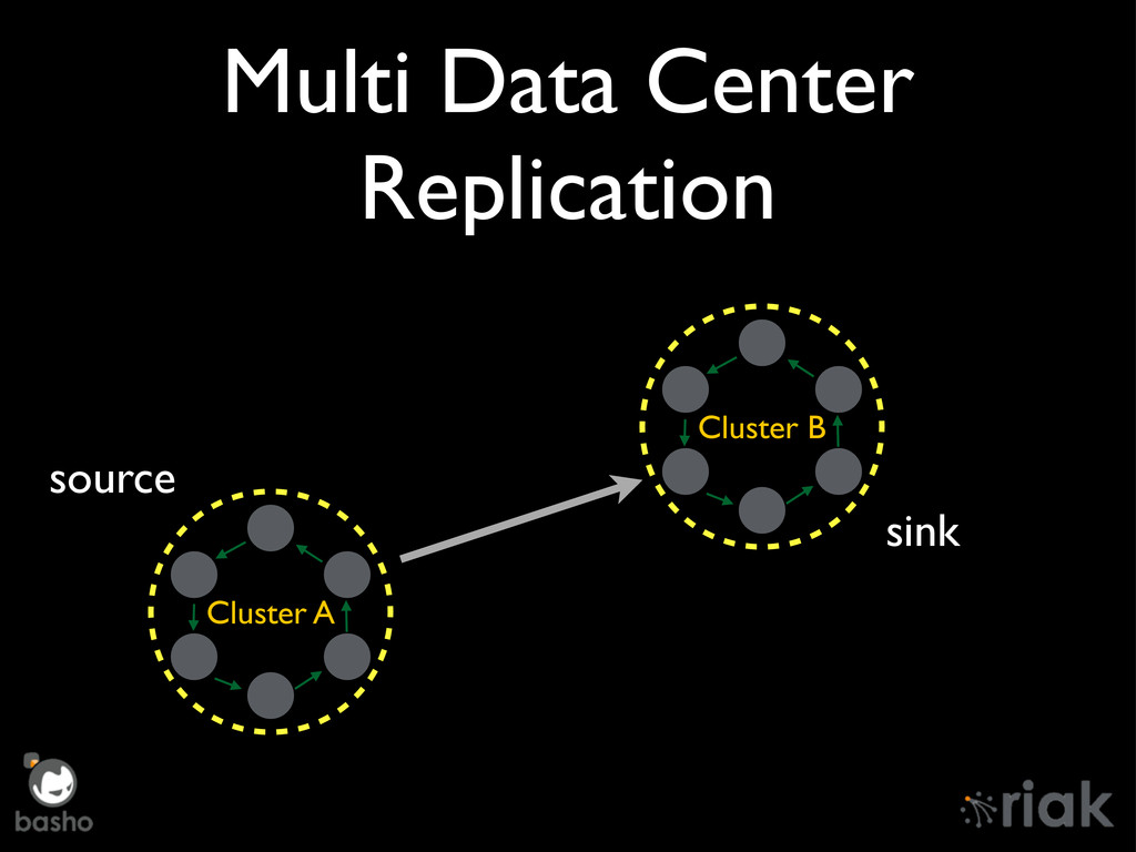 Multi Data Center Replication Cluster A Cluster...