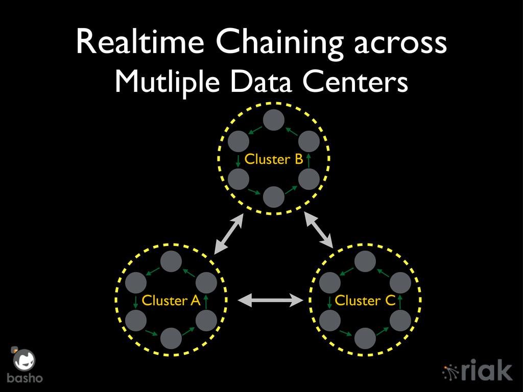 Realtime Chaining across Mutliple Data Centers ...