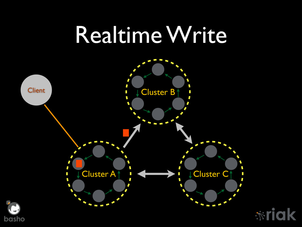 Realtime Write Cluster A Cluster B Cluster C Cl...