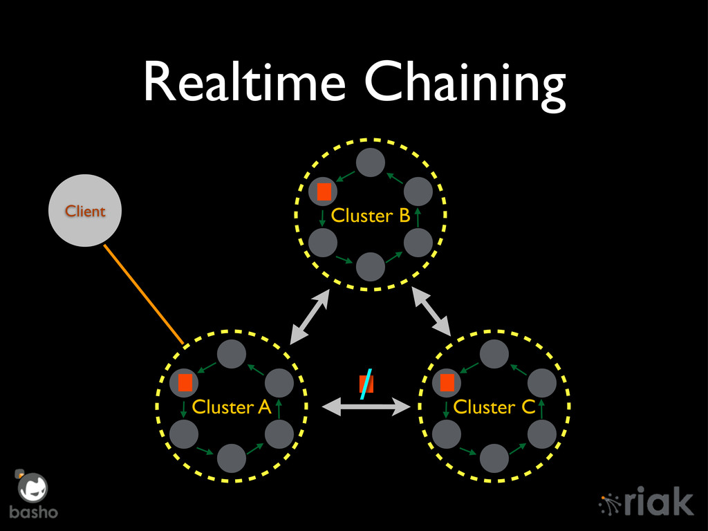 Realtime Chaining Cluster A Cluster B Cluster C...