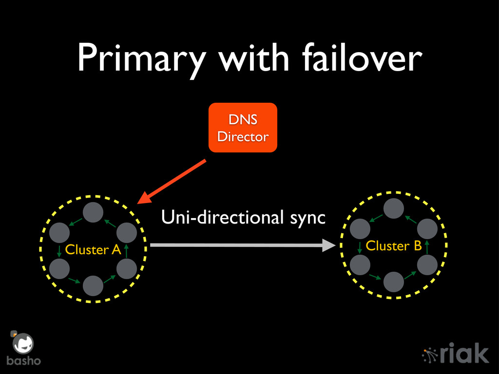 Primary with failover Cluster A Cluster B Uni-d...