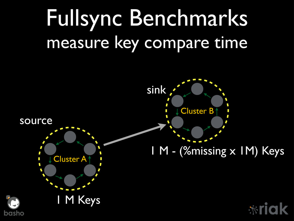 Fullsync Benchmarks measure key compare time Cl...