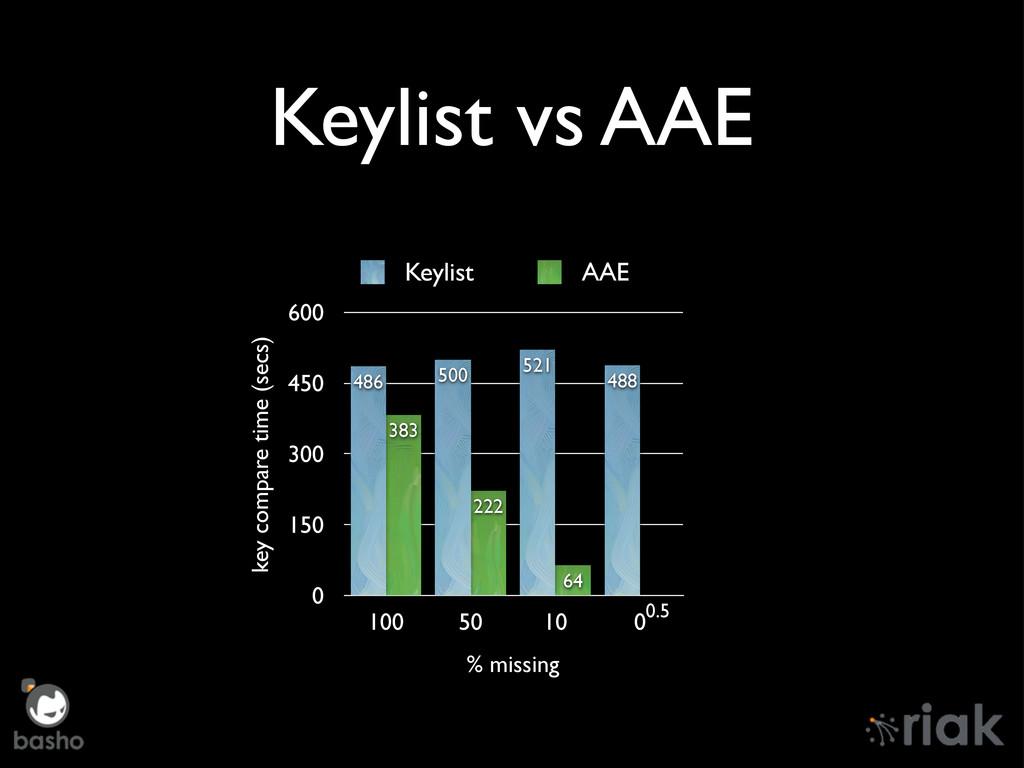 Keylist vs AAE 0 150 300 450 600 100 50 10 00.5...