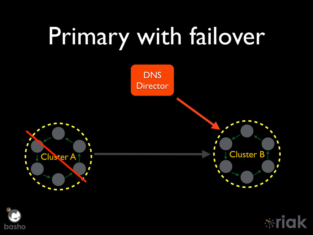 Primary with failover Cluster A Cluster B DNS D...