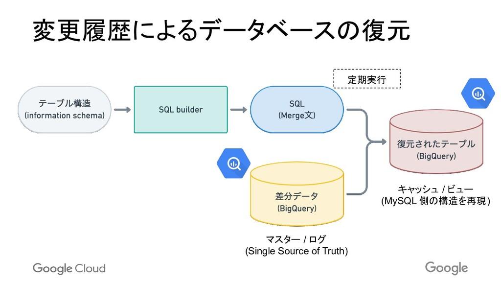 変更履歴によるデータベースの復元 マスター / ログ (Single Source of Tr...