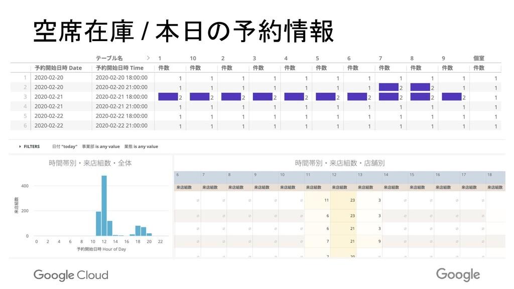 空席在庫 / 本日の予約情報