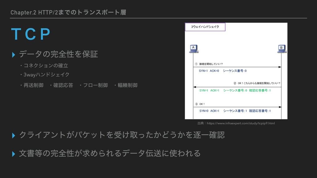 Chapter.2 HTTP/2·Ͱͷτϥϯεϙʔτ ▸ σʔλͷશੑΛอূ ▸ ΫϥΠΞ...