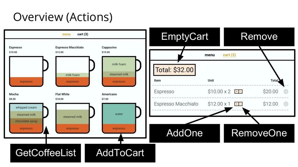 Overview (Actions) GetCoffeeList AddToCart AddO...