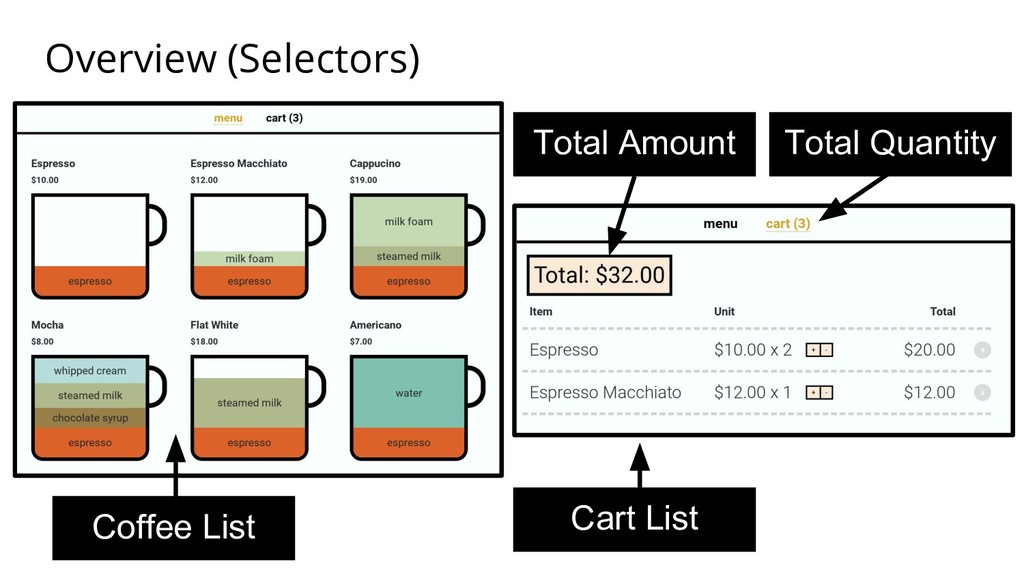 Overview (Selectors) Coffee List Cart List Tota...