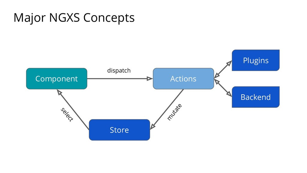 Major NGXS Concepts Component Actions Store Plu...