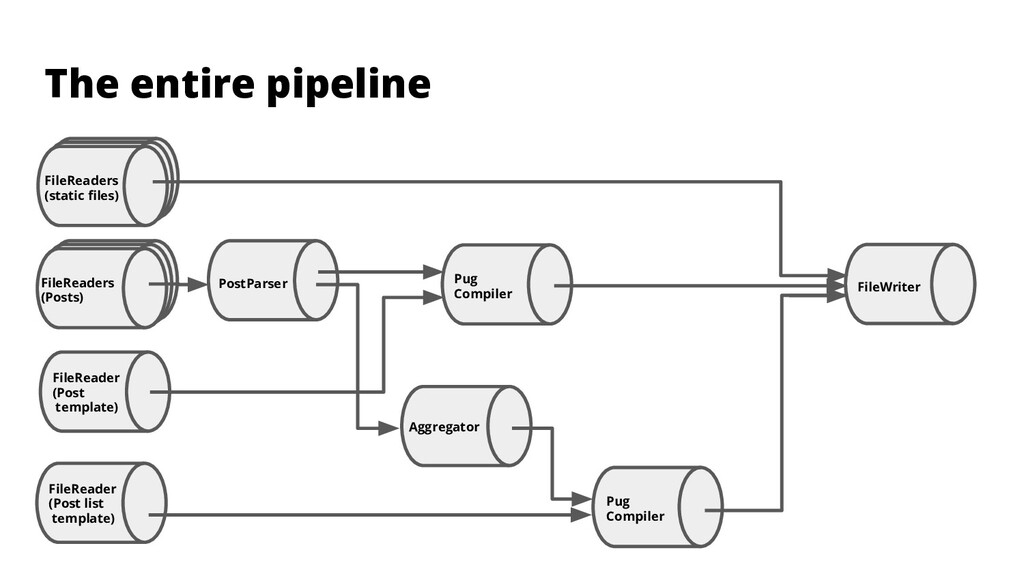 Pug Compiler The entire pipeline FileReaders (s...