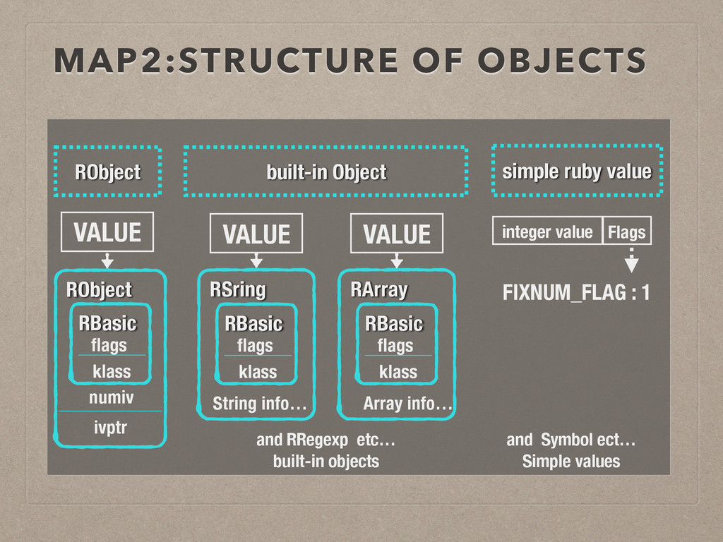 MAP2:STRUCTURE OF OBJECTS String info… Array in...