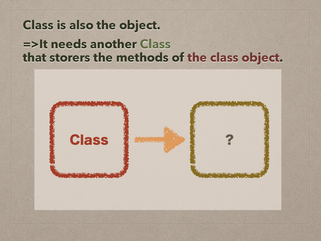 Class is also the object. =>It needs another Cl...