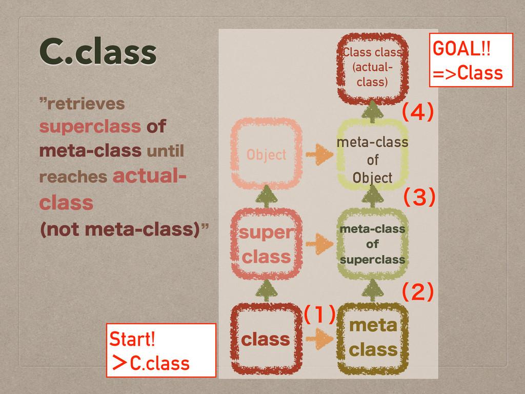 C.class zSFUSJFWFT TVQFSDMBTTPG NFUBDMBTTV...