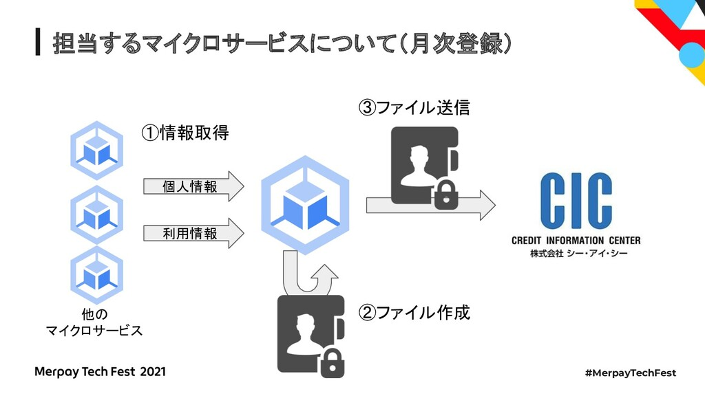 #MerpayTechFest 担当するマイクロサービスについて(月次登録) 個人情報 利用情...