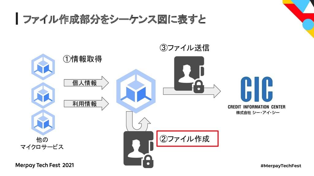 #MerpayTechFest ファイル作成部分をシーケンス図に表すと 個人情報 利用情報 ①...
