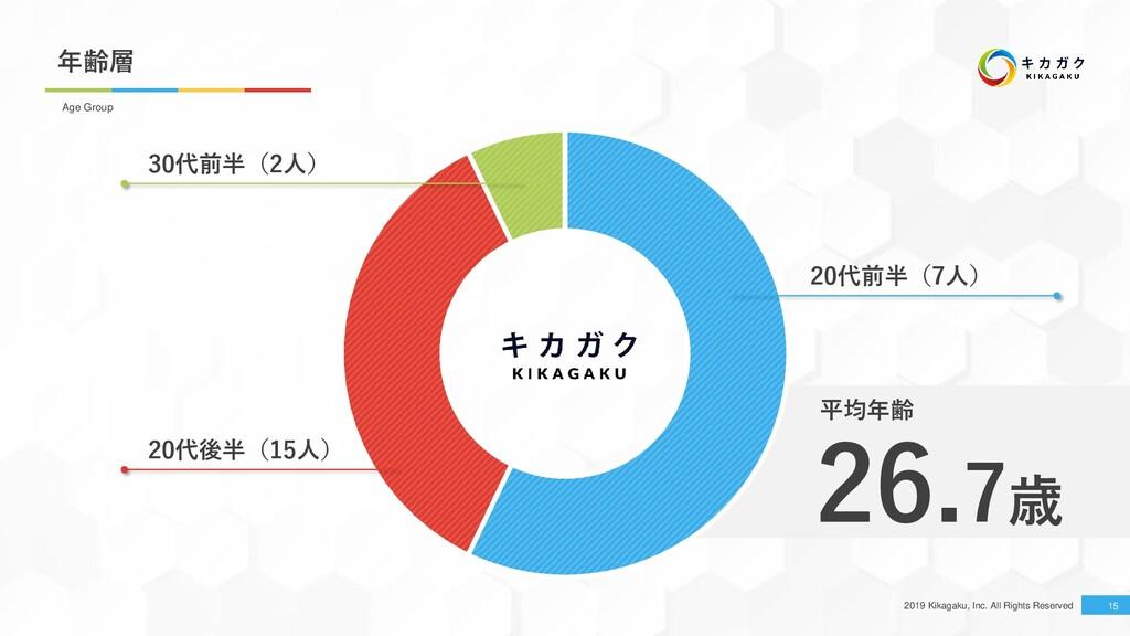 2019 Kikagaku, Inc. All Rights Reserved 年齢層 15 ...