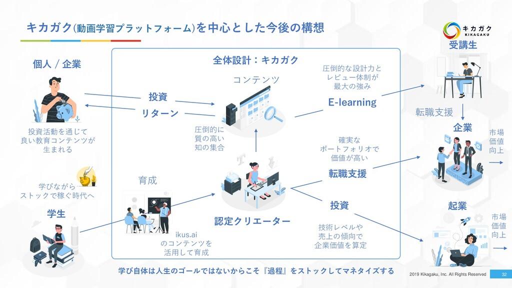 2019 Kikagaku, Inc. All Rights Reserved キカガク(動画...