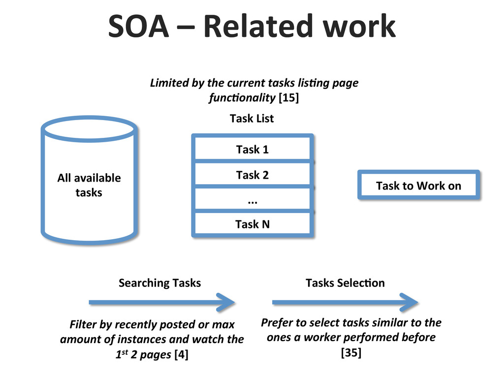 SOA – Related work  Task 1  T...