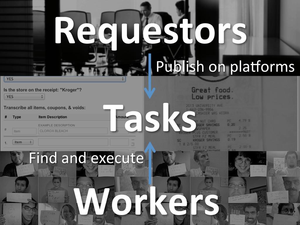 Requestors  Tasks  Workers  Publish ...