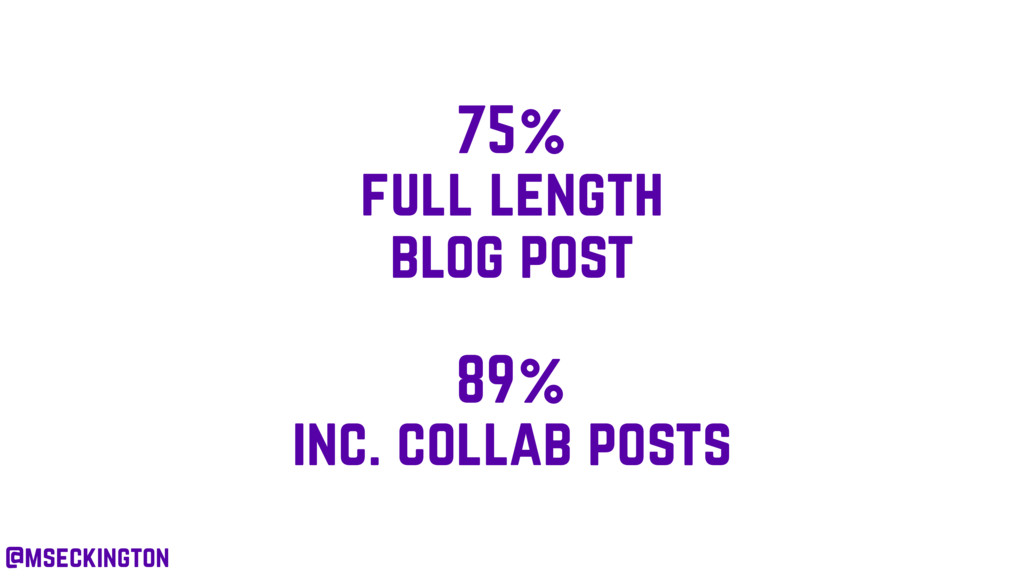 75% full length blog post 89% inc. collab posts...