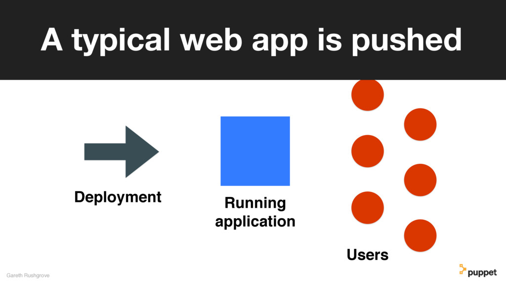Gareth Rushgrove A typical web app is pushed De...