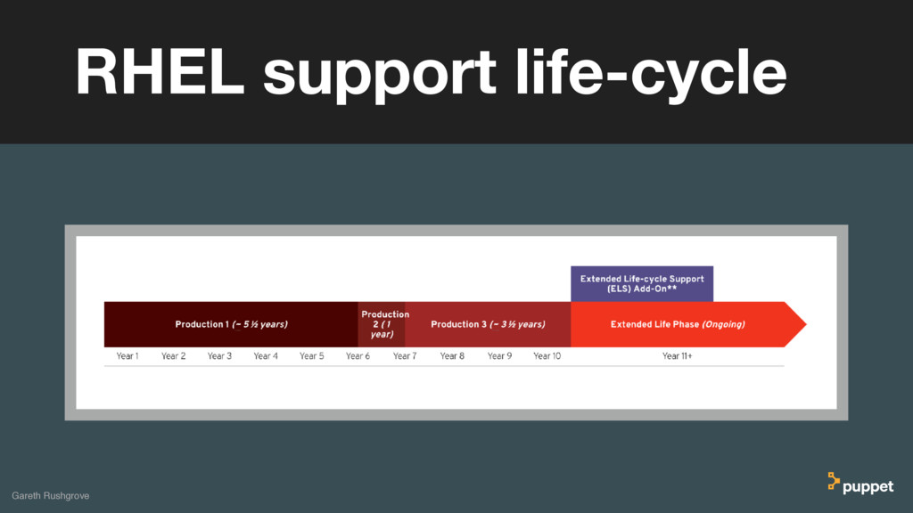 (without introducing more risk) RHEL support li...