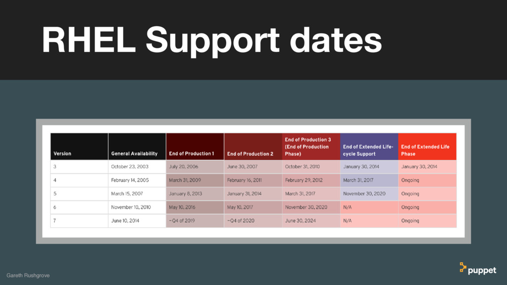 (without introducing more risk) RHEL Support da...