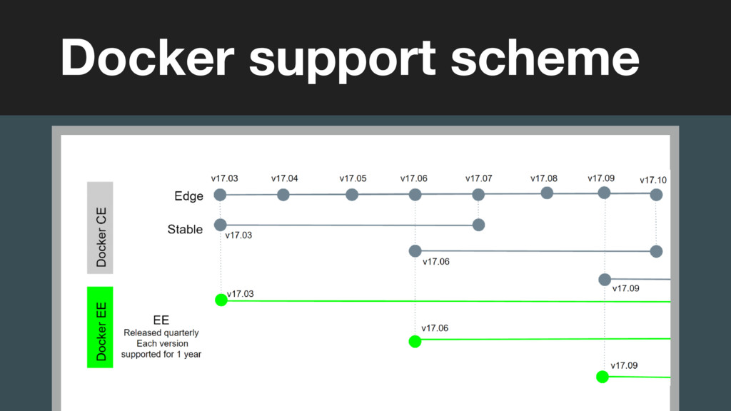 (without introducing more risk) Docker support ...