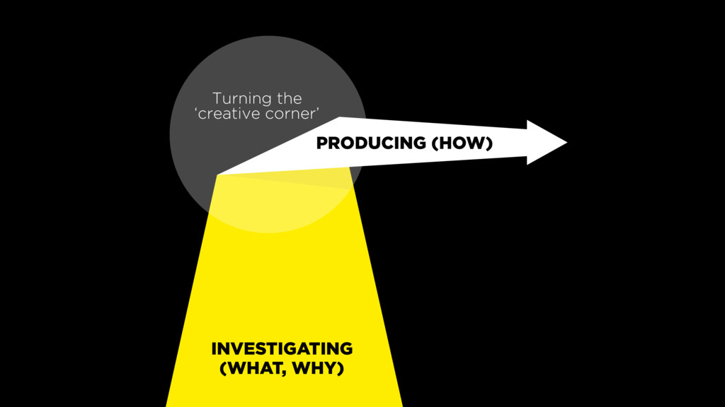 INVESTIGATING (WHAT, WHY) Turning the 'creative...