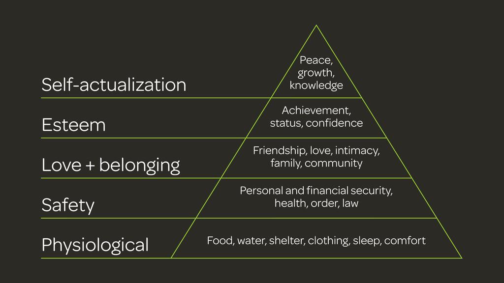 Physiological Safety Love + belonging Esteem Se...