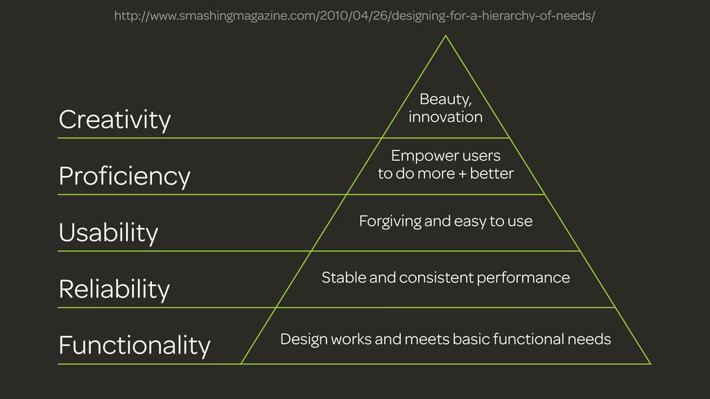 Functionality Reliability Usability Proficiency ...