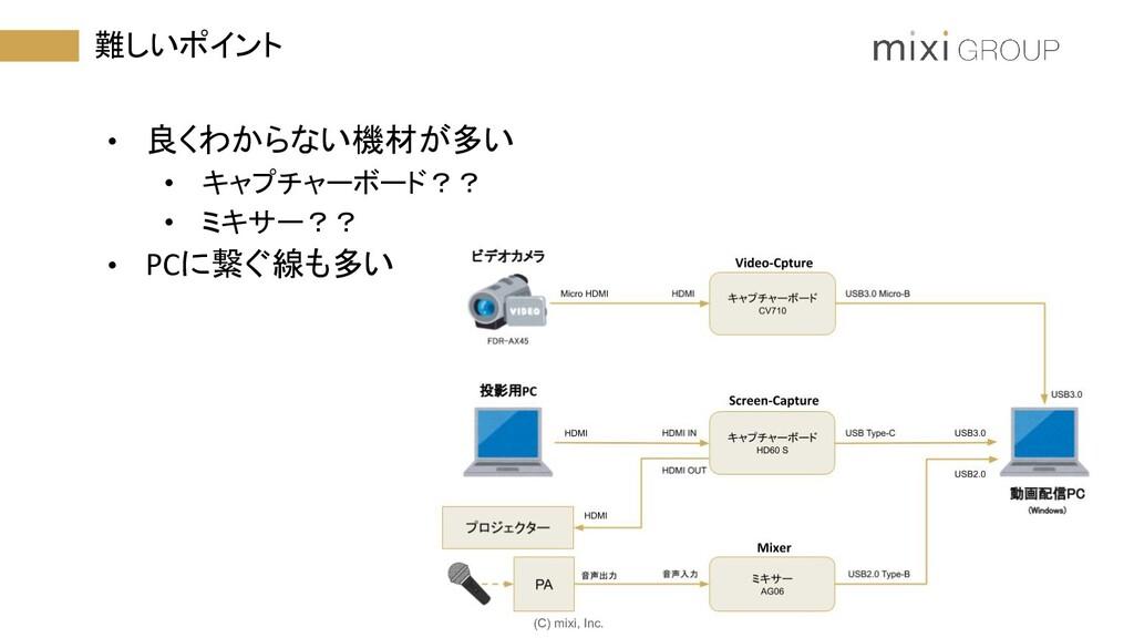 (C) mixi, Inc. 難しいポイント • 良くわからない機材が多い • キャプチャーボ...