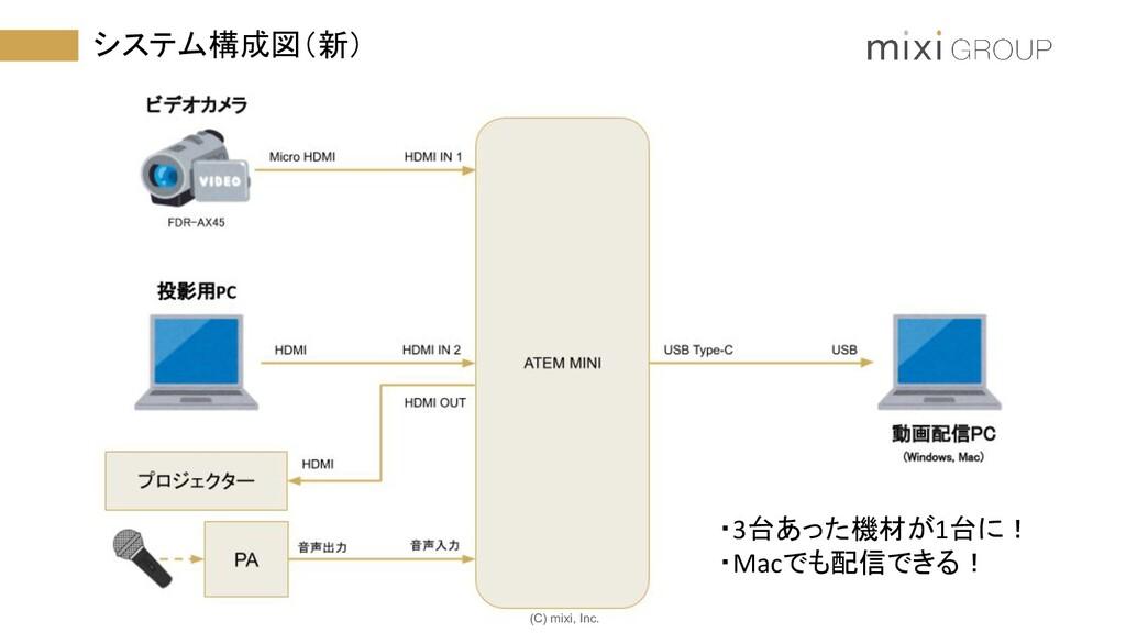 (C) mixi, Inc. システム構成図(新) ・3台あった機材が1台に! ・Macでも配...