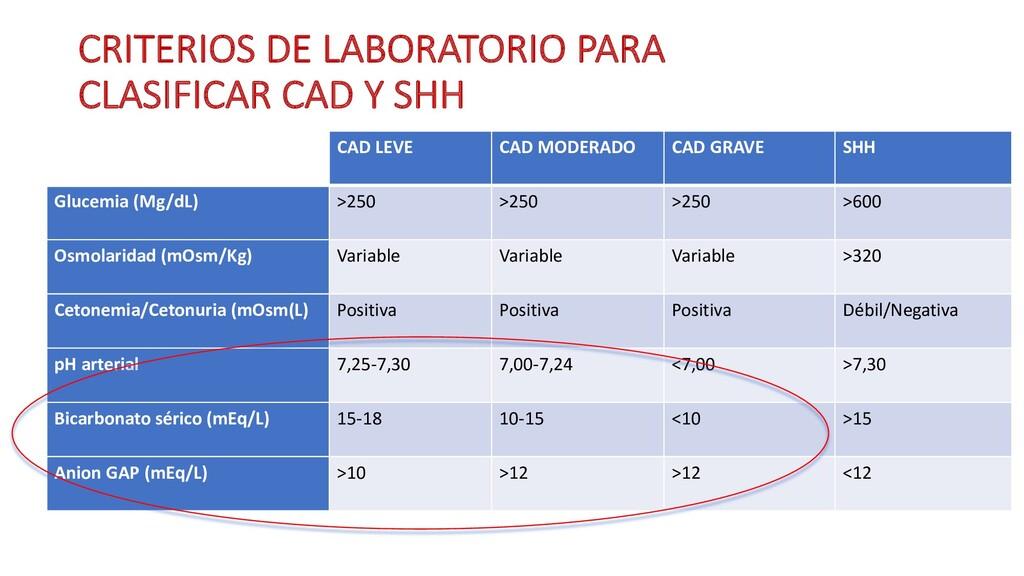 CRITERIOS DE LABORATORIO PARA CLASIFICAR CAD Y ...