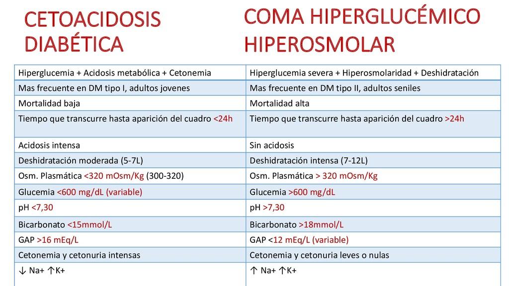 CETOACIDOSIS DIABÉTICA Hiperglucemia + Acidosis...