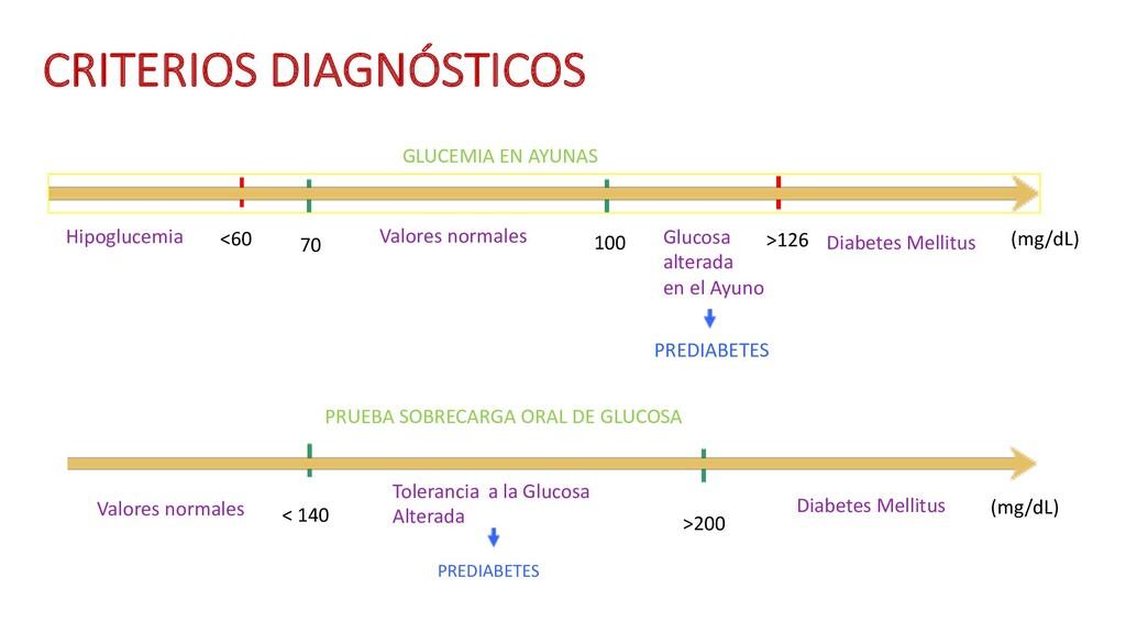 Hipoglucemia GLUCEMIA EN AYUNAS Valores normale...