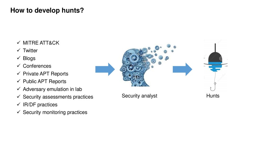 How to develop hunts?  MITRE ATT&CK  Twitter ...