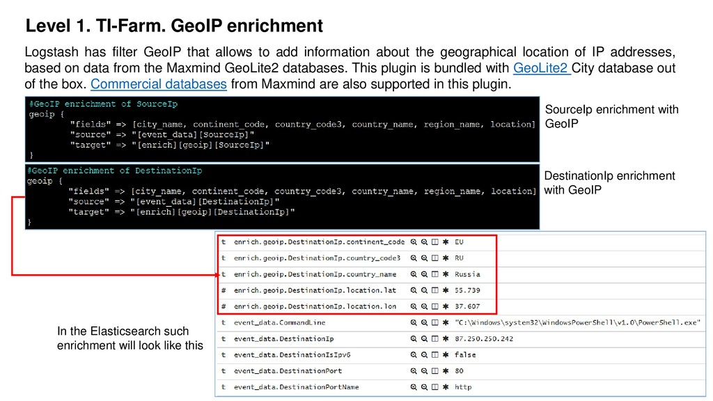 18 Level 1. TI-Farm. GeoIP enrichment Logstash ...