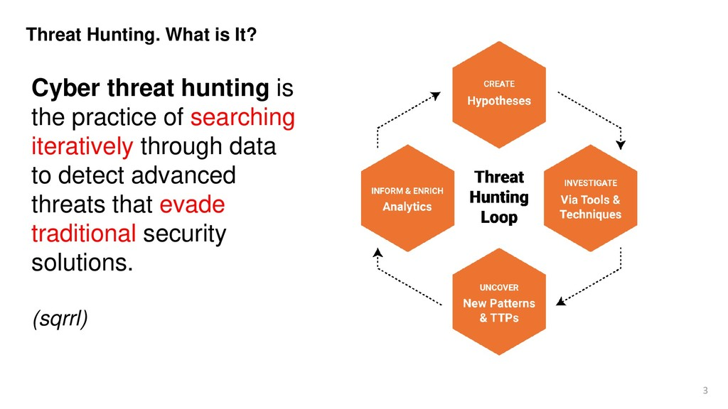 3 Threat Hunting. What is It? Cyber threat hunt...