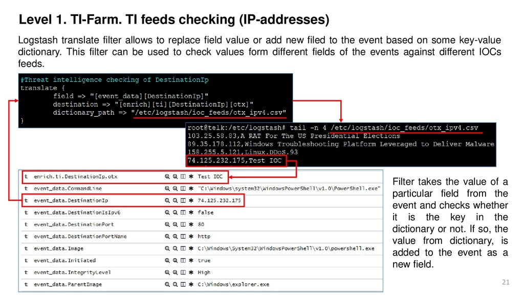 21 Level 1. TI-Farm. TI feeds checking (IP-addr...
