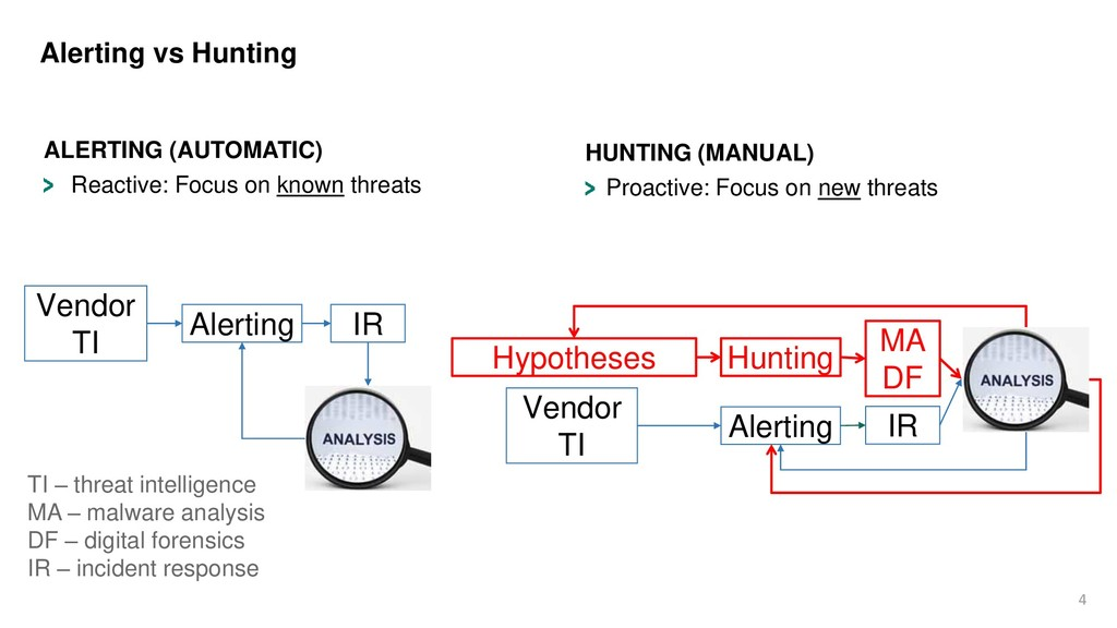 4 Alerting vs Hunting ALERTING (AUTOMATIC) Reac...