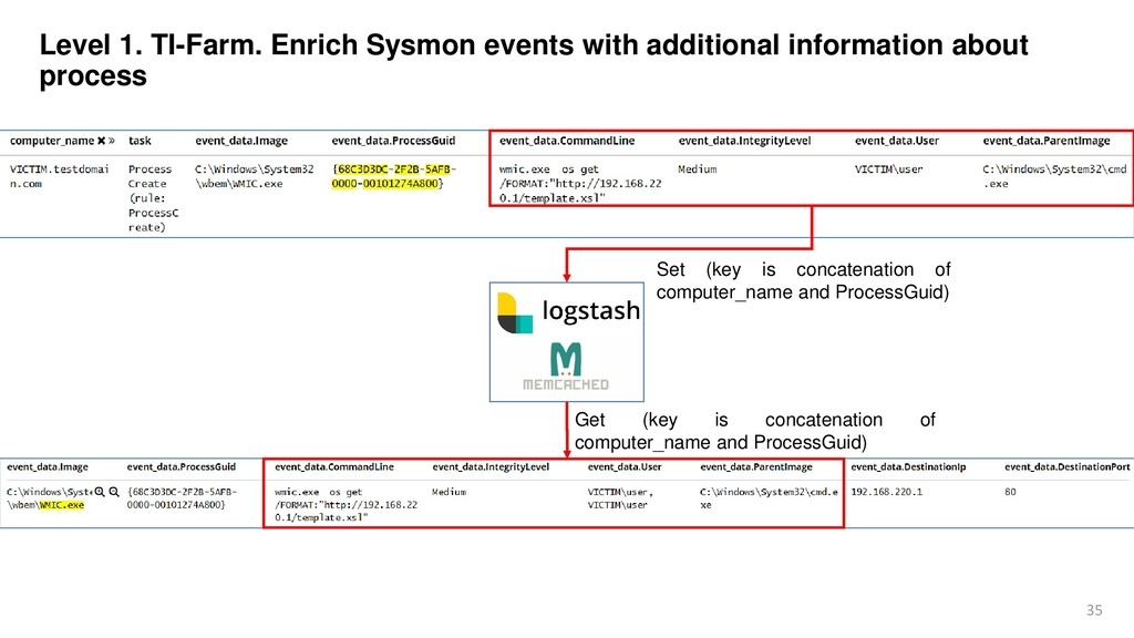 35 Level 1. TI-Farm. Enrich Sysmon events with ...