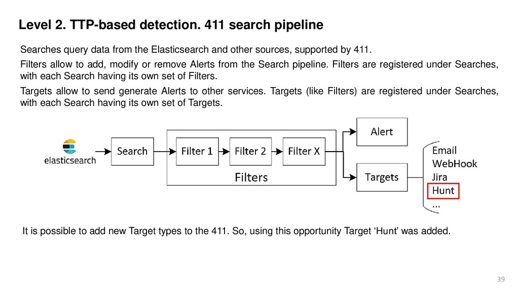 39 Level 2. TTP-based detection. 411 search pip...
