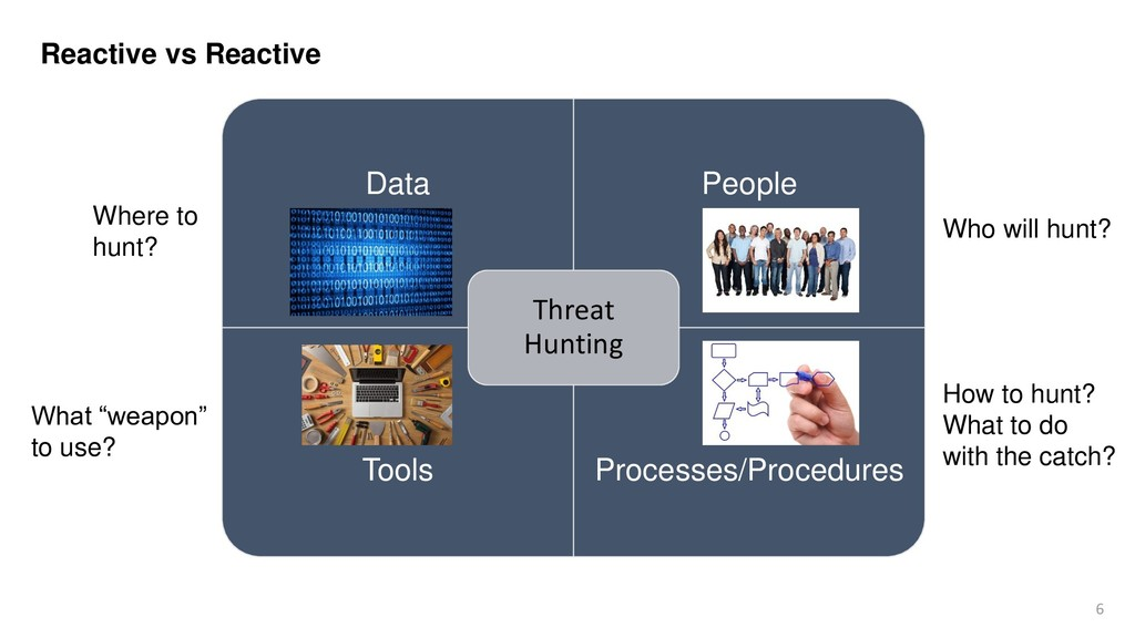 6 Reactive vs Reactive Data People Tools Proces...