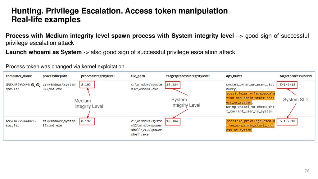 76 Hunting. Privilege Escalation. Access token ...